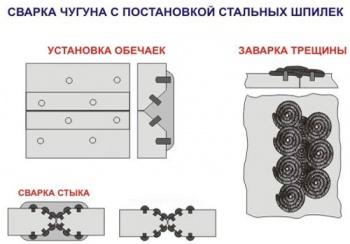 Чим заварити чавун