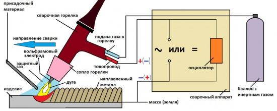 схема сварки в среде затиного газа аргона