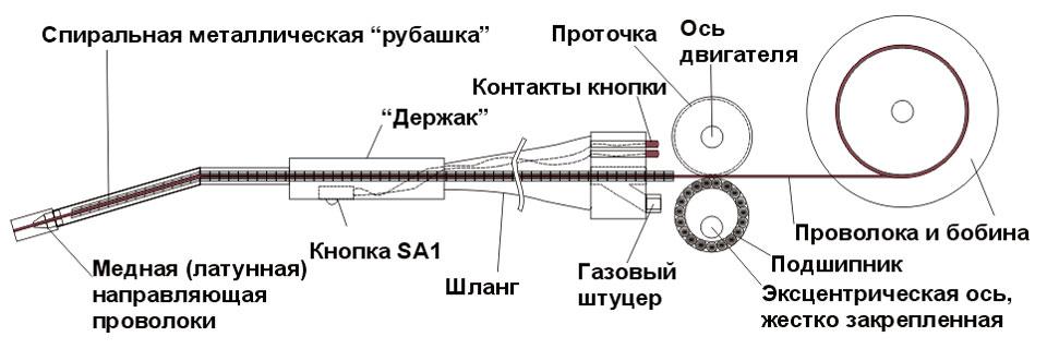 Подача проволоки для полуавтомата схема своими руками 92