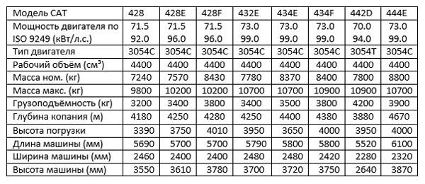 Сводная таблица технических характеристик и размеров Катерпиллер