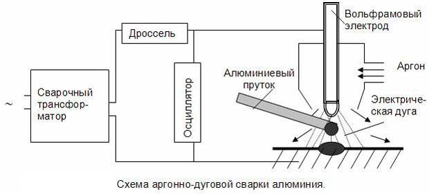 схема сваркиалюминиевого сплава электродом