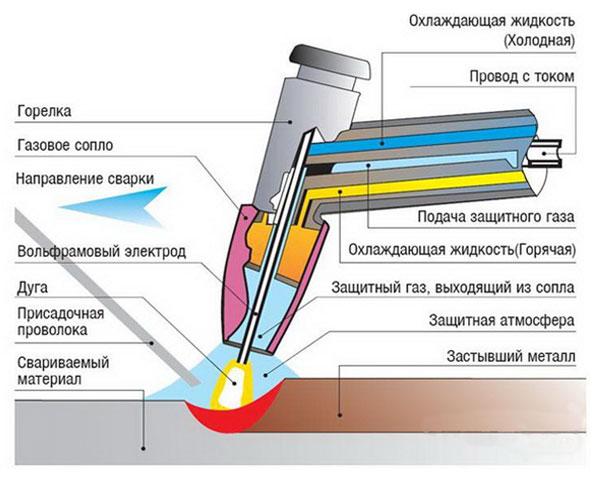 схема технологического процесса сварки алюминия полуавтоматом в среде газа