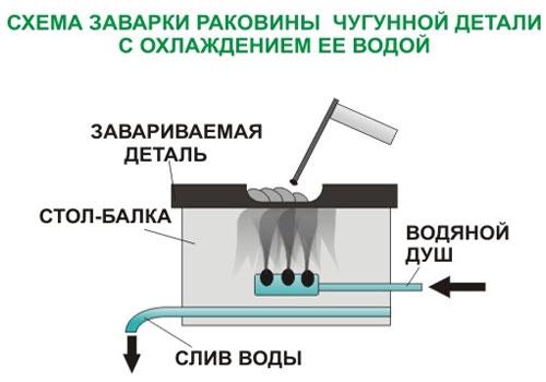 Советы и рекомендации, как варить чугун электросваркой в домашних условиях