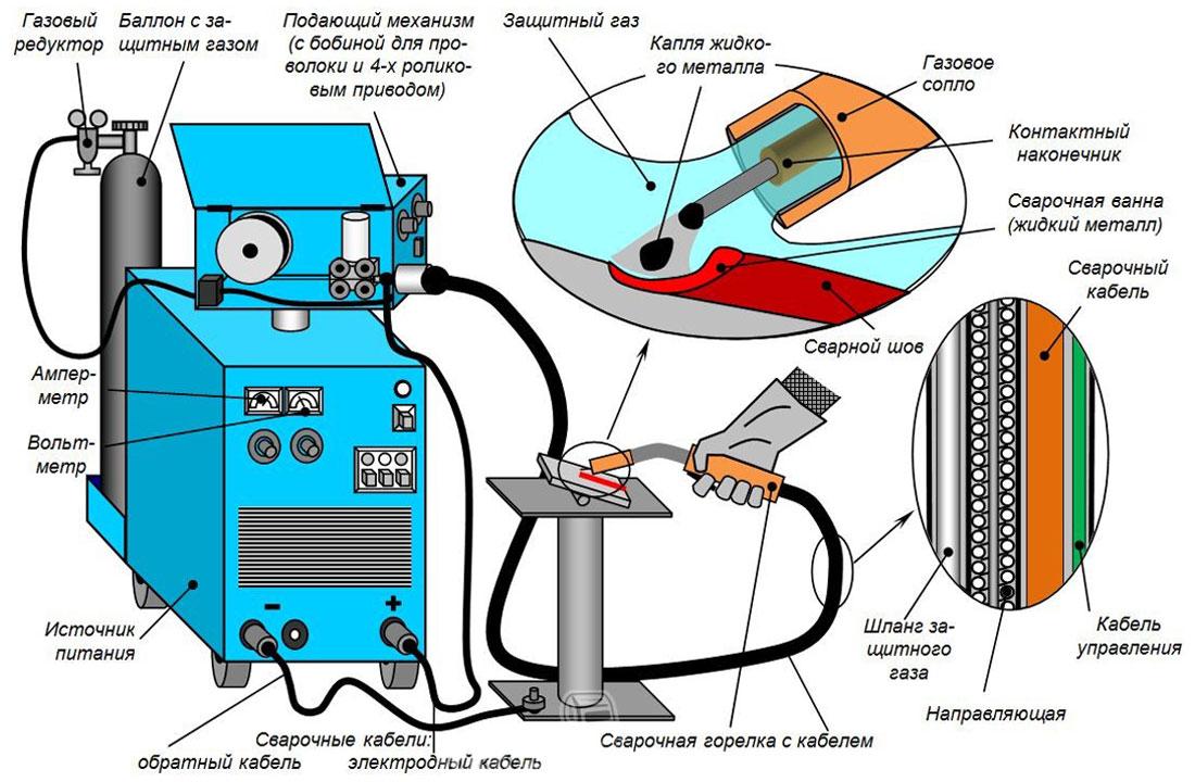 схема процесса сварки в углекислом газе