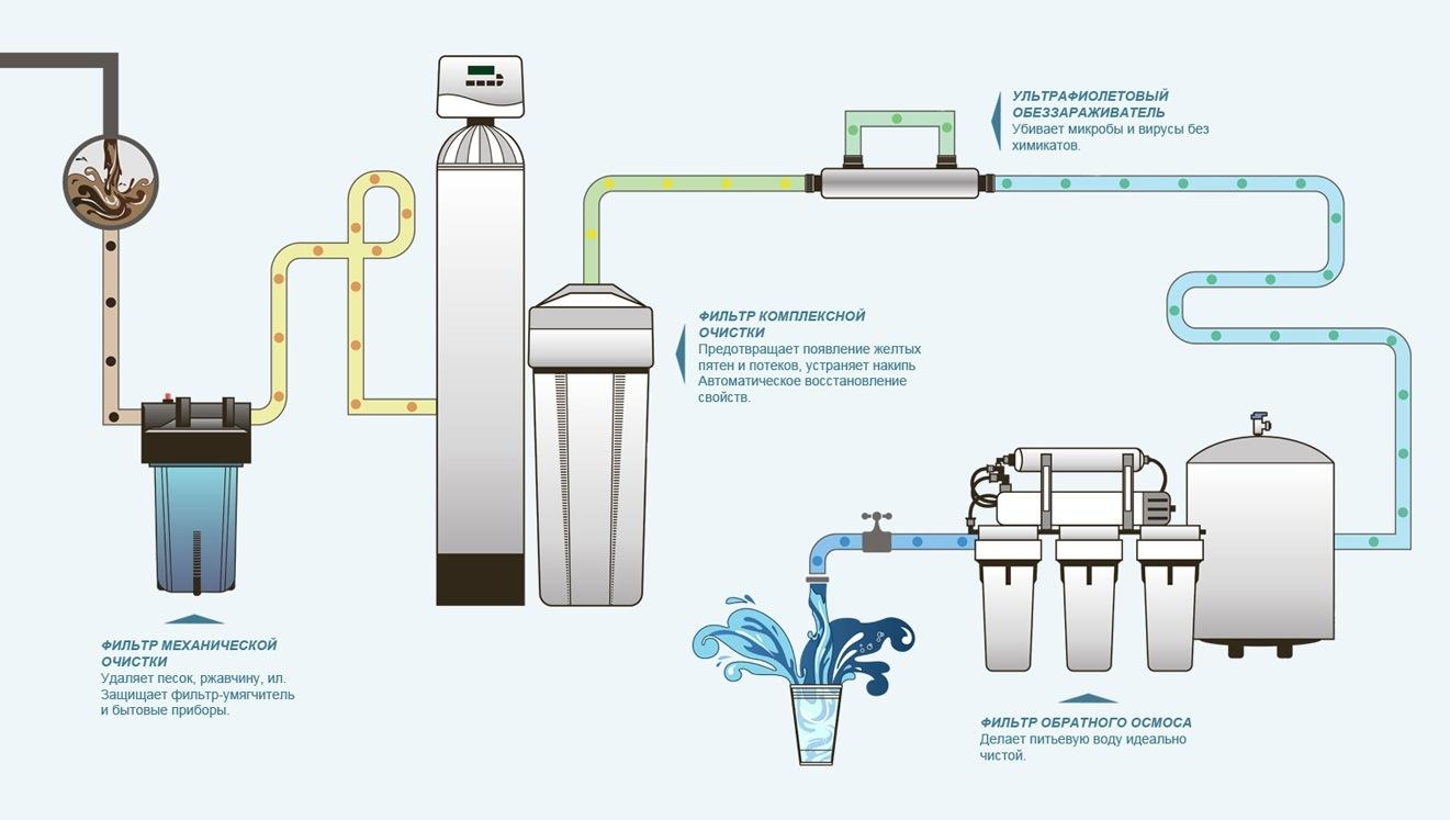 Как производится обезжелезивание воды