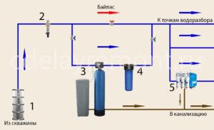 Системы и станции аэрации сточных вод из скважины